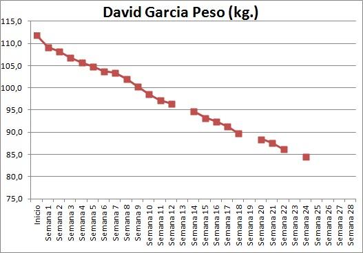 Progresos semana 1-20 grafica. Objetivo perder 30 kilos