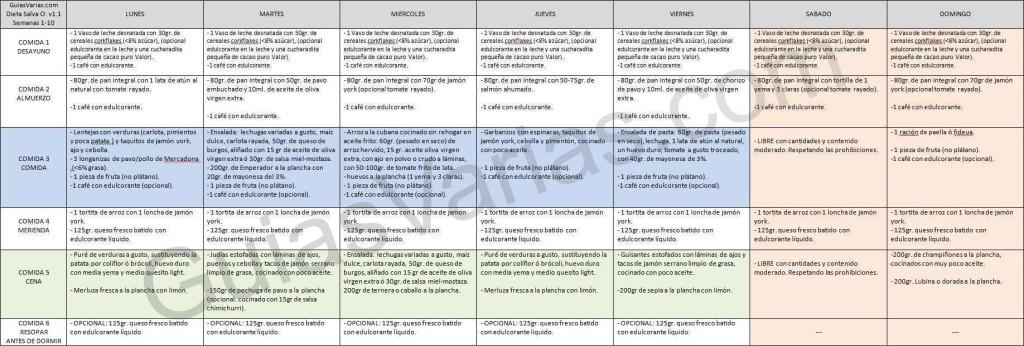 Reto Salva O. Semanas 1-10. La dieta para adelgazar al detalle